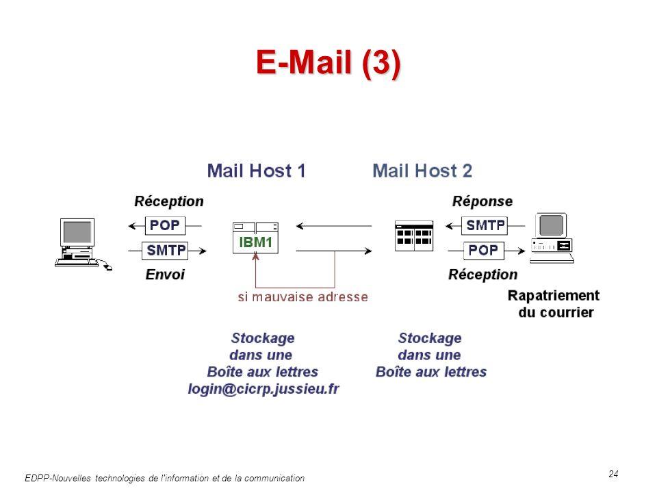 EDPP-Nouvelles technologies de l information et de la communication 24 E-Mail (3)
