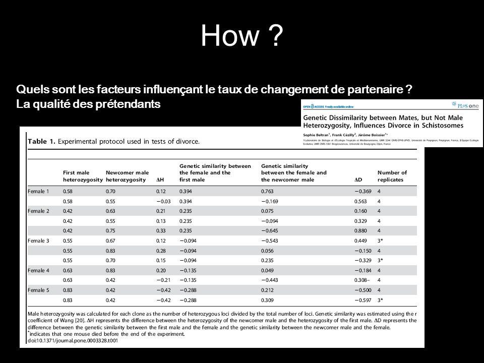 How ? Quels sont les facteurs influençant le taux de changement de partenaire ? La qualité des prétendants