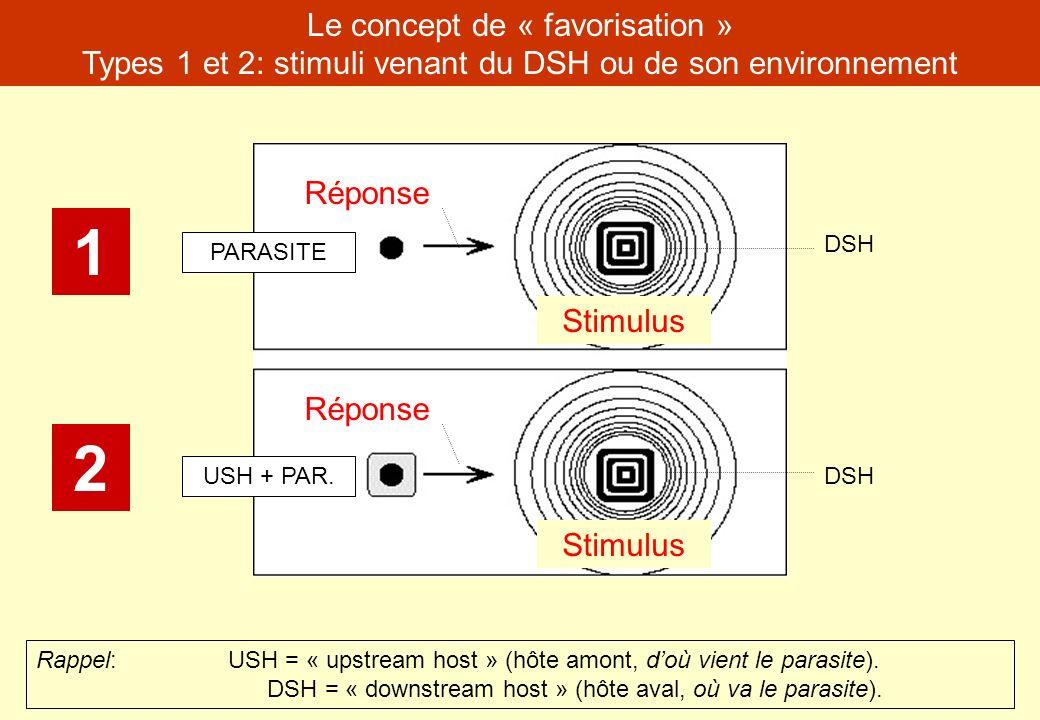 Le concept de « favorisation » Types 1 et 2: stimuli venant du DSH ou de son environnement Rappel:USH = « upstream host » (hôte amont, doù vient le pa