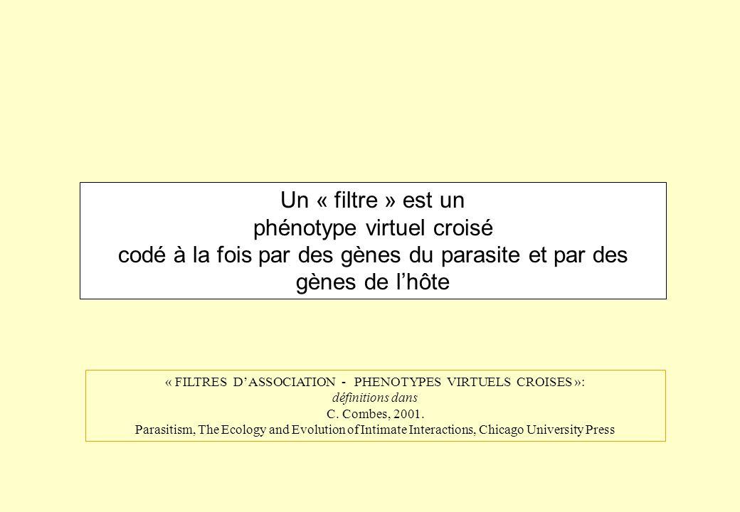 Un « filtre » est un phénotype virtuel croisé codé à la fois par des gènes du parasite et par des gènes de lhôte « FILTRES DASSOCIATION - PHENOTYPES V