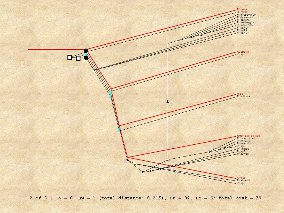 2 of 5 | Co = 6, Sw = 1 (total distance: 0.215), Du = 32, Lo = 6; total cost = 39 Eurasie Australie Inde Amérique du Sud Afrique P. sp D. ranae P. int