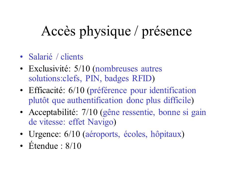 Accès physique / présence Salarié / clients Exclusivité: 5/10 (nombreuses autres solutions:clefs, PIN, badges RFID) Efficacité: 6/10 (préférence pour