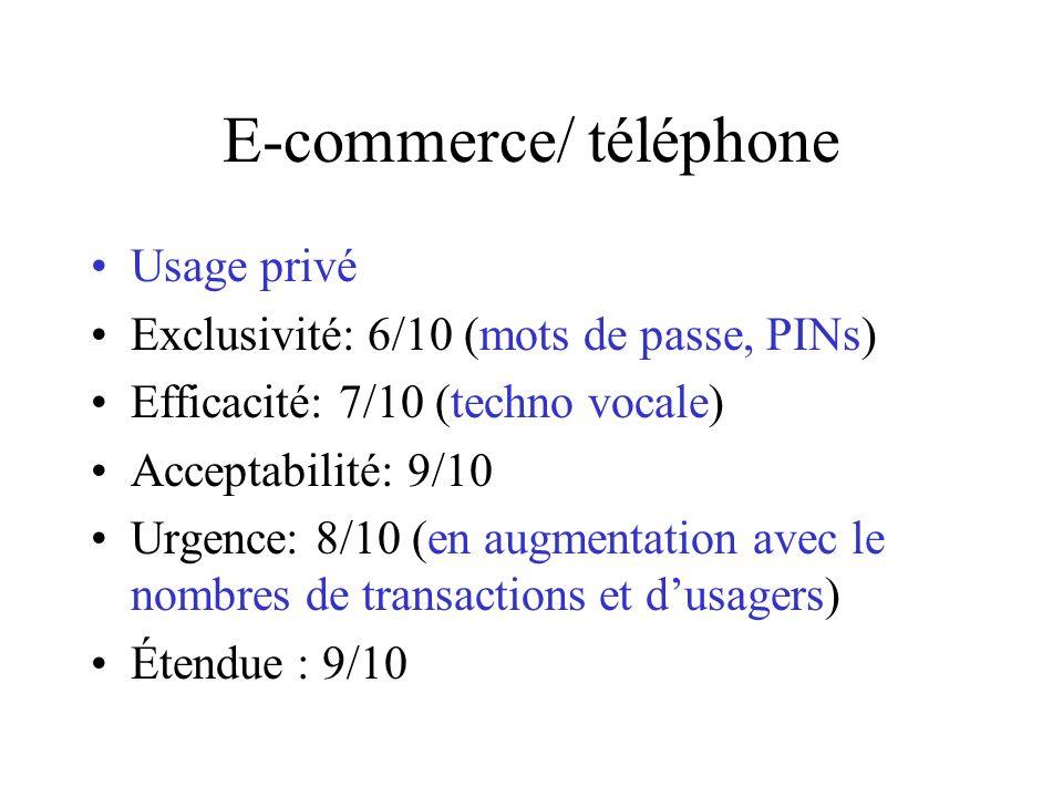 E-commerce/ téléphone Usage privé Exclusivité: 6/10 (mots de passe, PINs) Efficacité: 7/10 (techno vocale) Acceptabilité: 9/10 Urgence: 8/10 (en augmentation avec le nombres de transactions et dusagers) Étendue : 9/10