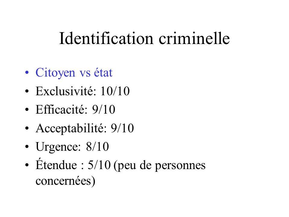Identification criminelle Citoyen vs état Exclusivité: 10/10 Efficacité: 9/10 Acceptabilité: 9/10 Urgence: 8/10 Étendue : 5/10 (peu de personnes concernées)