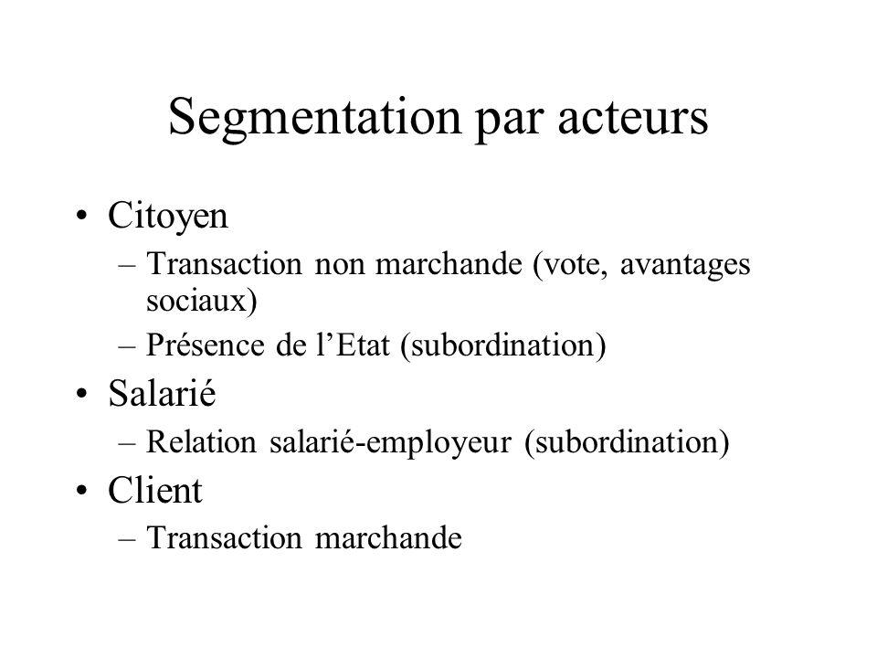 Segmentation par acteurs Citoyen –Transaction non marchande (vote, avantages sociaux) –Présence de lEtat (subordination) Salarié –Relation salarié-employeur (subordination) Client –Transaction marchande