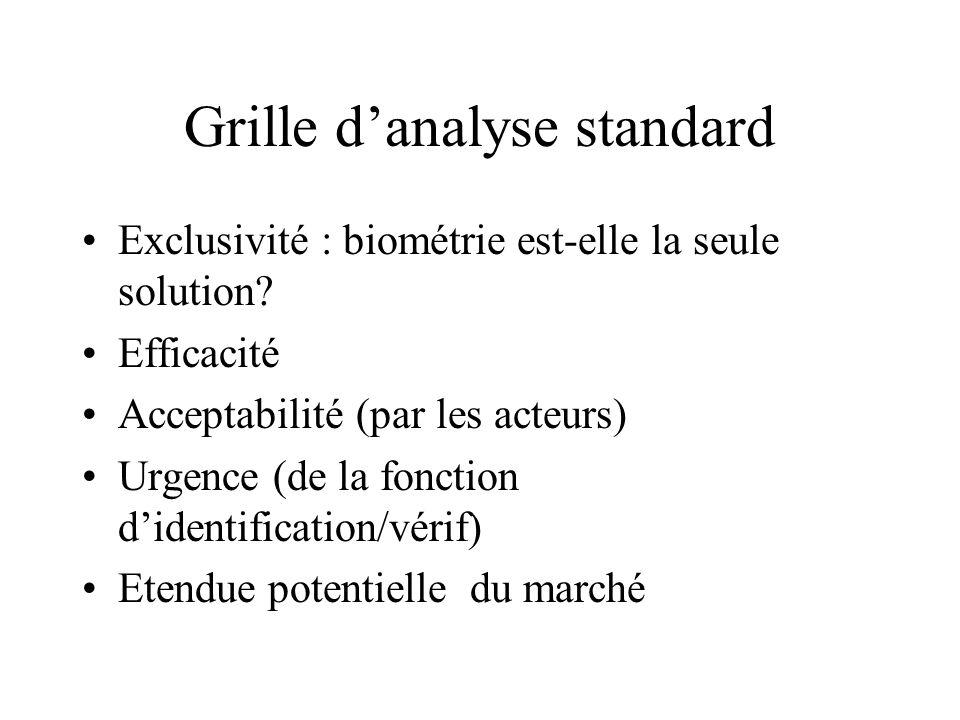 Grille danalyse standard Exclusivité : biométrie est-elle la seule solution? Efficacité Acceptabilité (par les acteurs) Urgence (de la fonction dident
