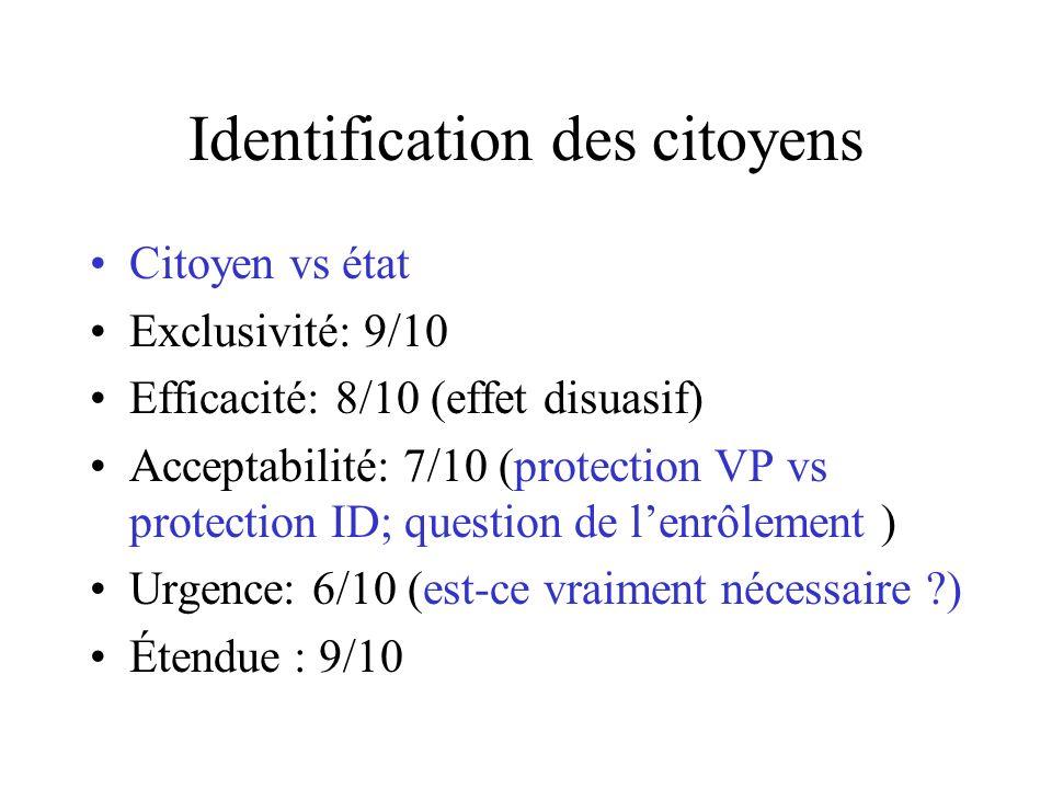 Identification des citoyens Citoyen vs état Exclusivité: 9/10 Efficacité: 8/10 (effet disuasif) Acceptabilité: 7/10 (protection VP vs protection ID; question de lenrôlement ) Urgence: 6/10 (est-ce vraiment nécessaire ?) Étendue : 9/10