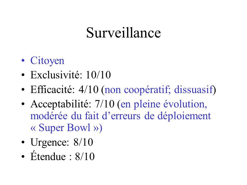 Surveillance Citoyen Exclusivité: 10/10 Efficacité: 4/10 (non coopératif; dissuasif) Acceptabilité: 7/10 (en pleine évolution, modérée du fait derreurs de déploiement « Super Bowl ») Urgence: 8/10 Étendue : 8/10