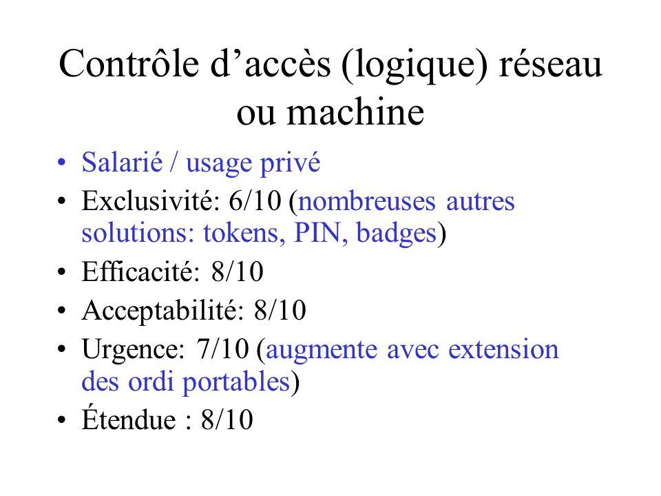 Contrôle daccès (logique) réseau ou machine Salarié / usage privé Exclusivité: 6/10 (nombreuses autres solutions: tokens, PIN, badges) Efficacité: 8/10 Acceptabilité: 8/10 Urgence: 7/10 (augmente avec extension des ordi portables) Étendue : 8/10