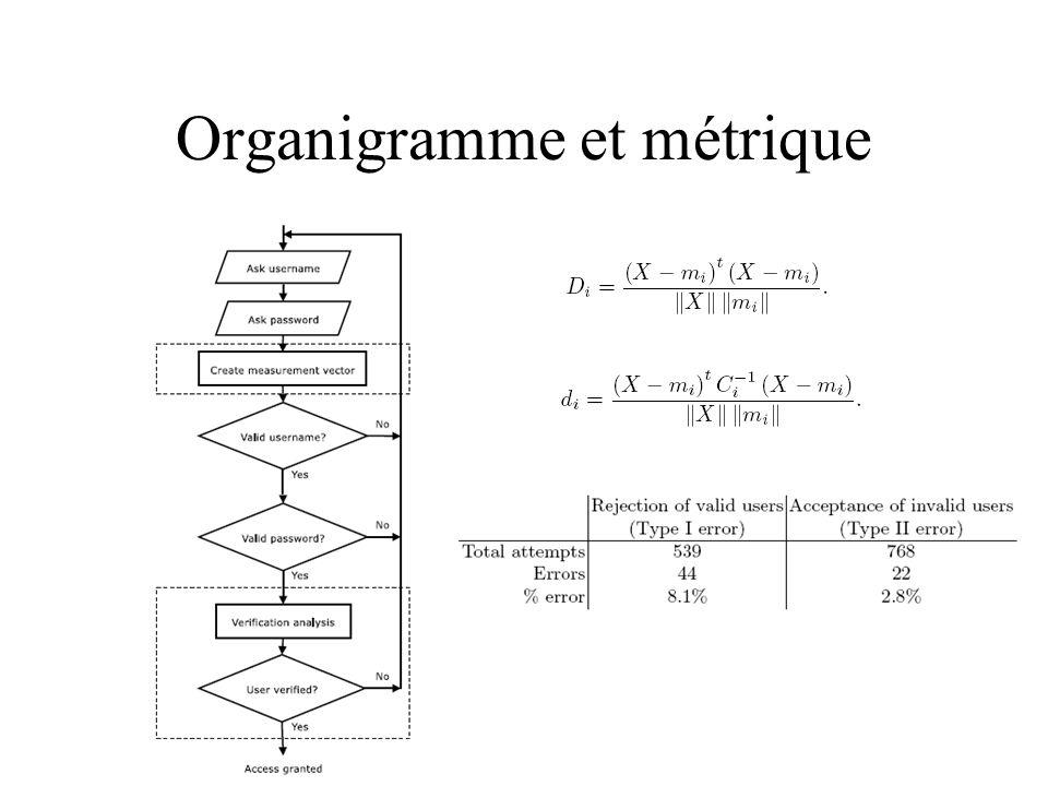 Organigramme et métrique