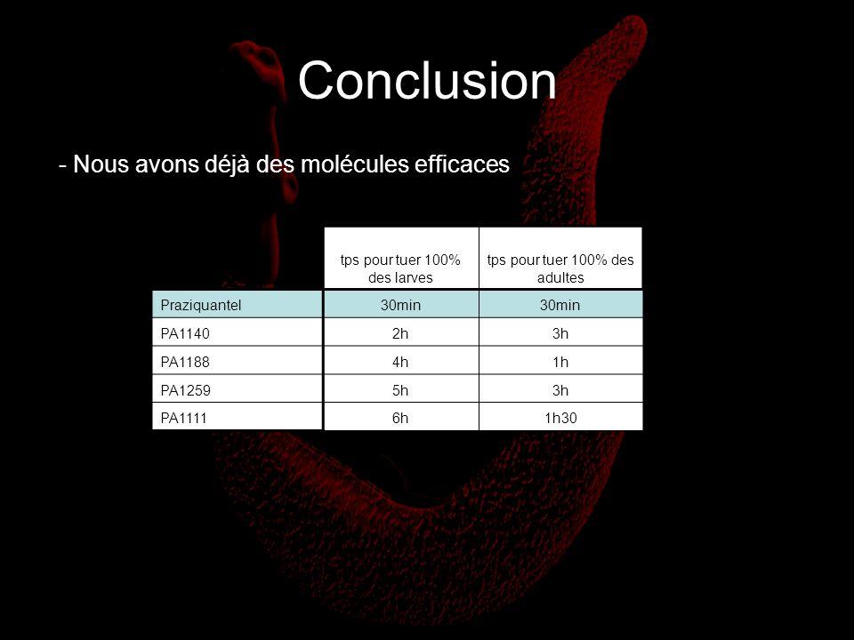 Conclusion - Nous avons déjà des molécules efficaces tps pour tuer 100% des larves tps pour tuer 100% des adultes Praziquantel30min PA11402h3h PA11884