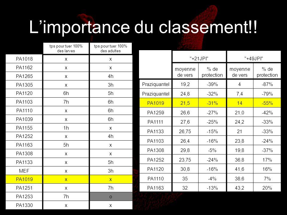 Limportance du classement!! tps pour tuer 100% des larves tps pour tuer 100% des adultes PA1018xx PA1162xx PA1265x4h PA1305x3h PA11206h5h PA11037h6h P