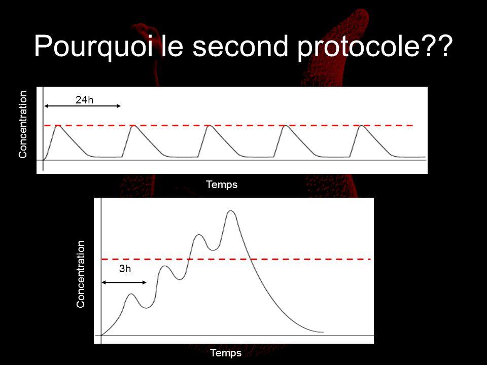 Pourquoi le second protocole?? 24h Concentration Temps 3h