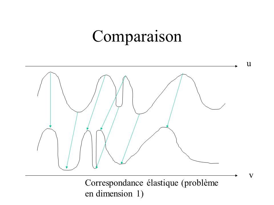 Programmation dynamique Le chemin les plus court de Paris à Marseille passe par Lyon section Paris-Lyon de ce chemin est aussi le chemin le plus court de Paris à Lyon Équation de calcul du Score S: S(0,0)=0 S(i+1,j+1) = min{S(i,j)+D(i+1,j+1),S(i,j+1)+P,S(i+1,j)+P} où P est la pénalité pour déplacement « non cohérent » et D(i,j) est la distance entre A(i) et B(j)