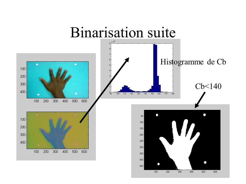 Binarisation suite Histogramme de Cb Cb<140