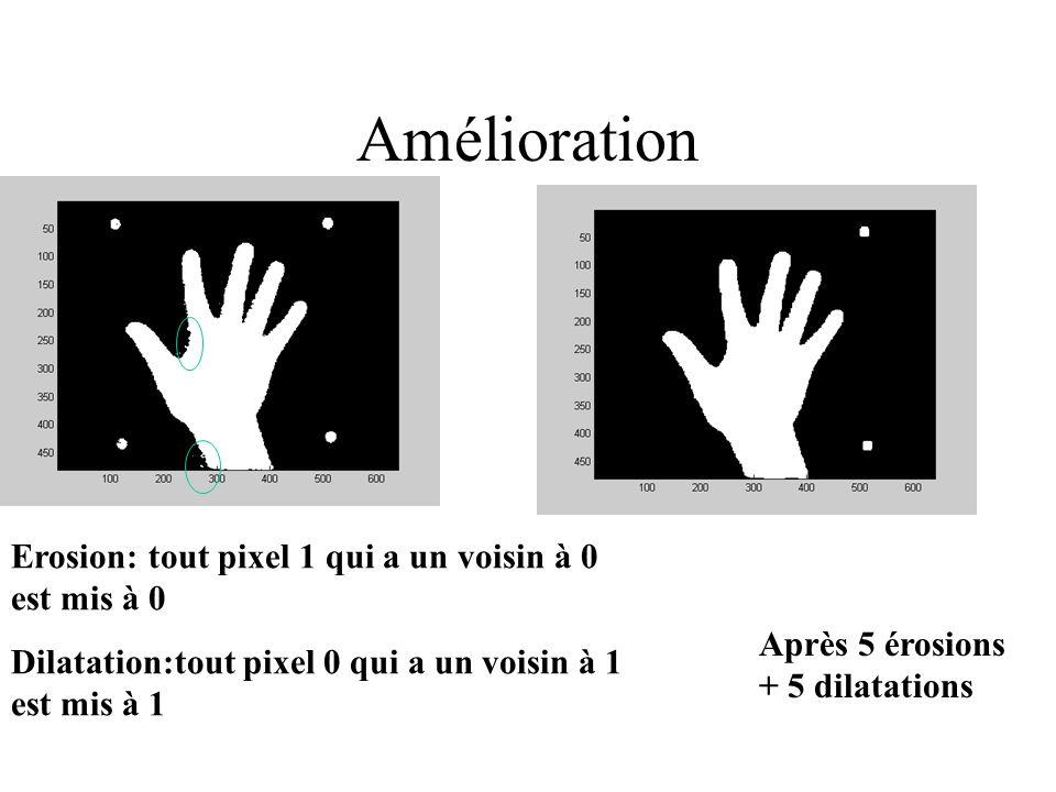 Amélioration Après 5 érosions + 5 dilatations Erosion: tout pixel 1 qui a un voisin à 0 est mis à 0 Dilatation:tout pixel 0 qui a un voisin à 1 est mis à 1