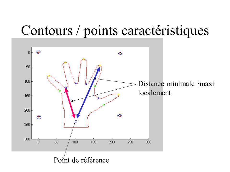 Contours / points caractéristiques Point de référence Distance minimale /maxi localement