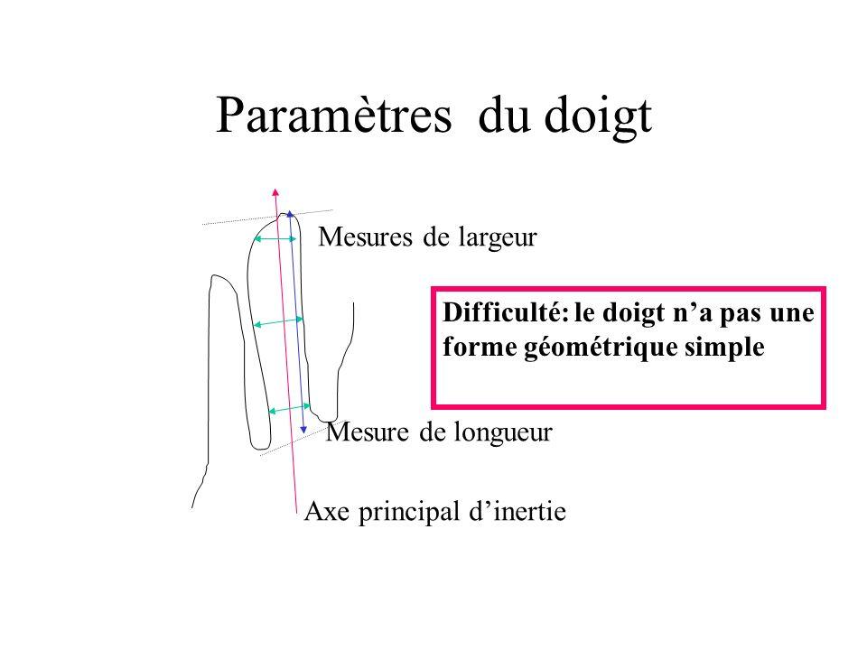 Paramètres du doigt Axe principal dinertie Mesures de largeur Mesure de longueur Difficulté: le doigt na pas une forme géométrique simple