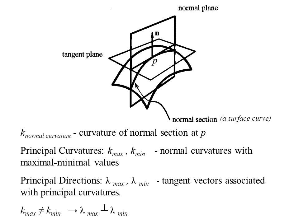 k normal curvature - curvature of normal section at p Principal Curvatures: k max, k min - normal curvatures with maximal-minimal values Principal Dir