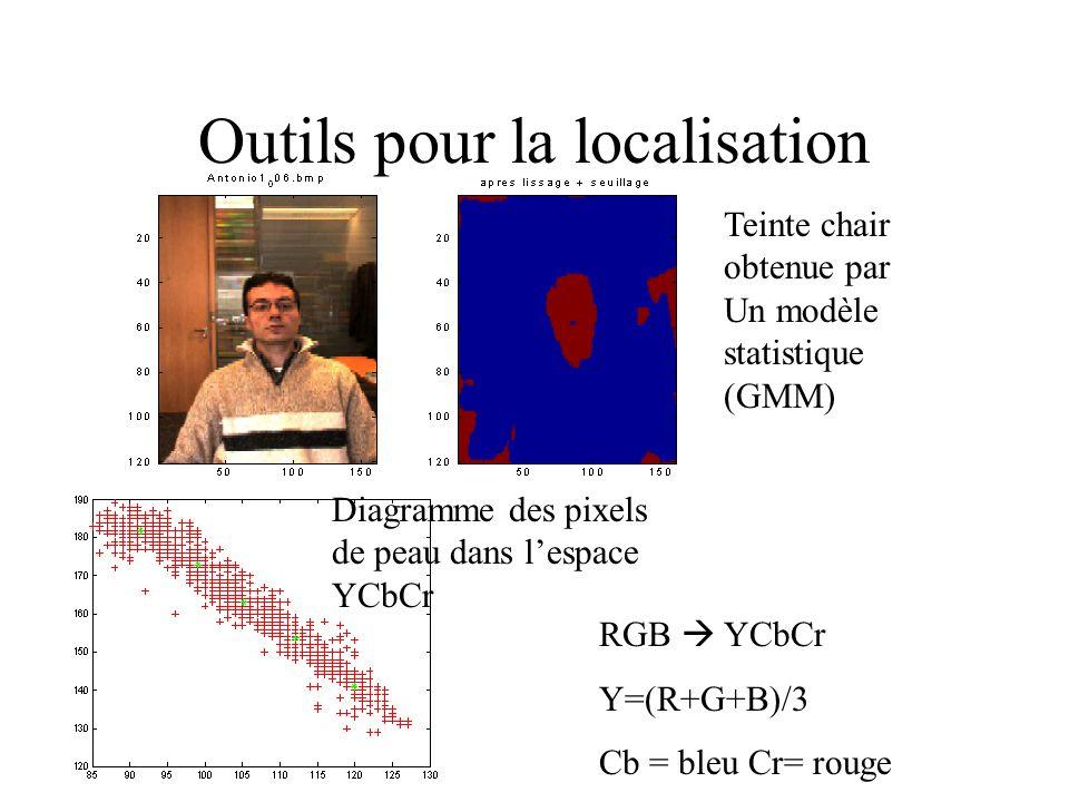 Outils pour la localisation Teinte chair obtenue par Un modèle statistique (GMM) Diagramme des pixels de peau dans lespace YCbCr RGB YCbCr Y=(R+G+B)/3