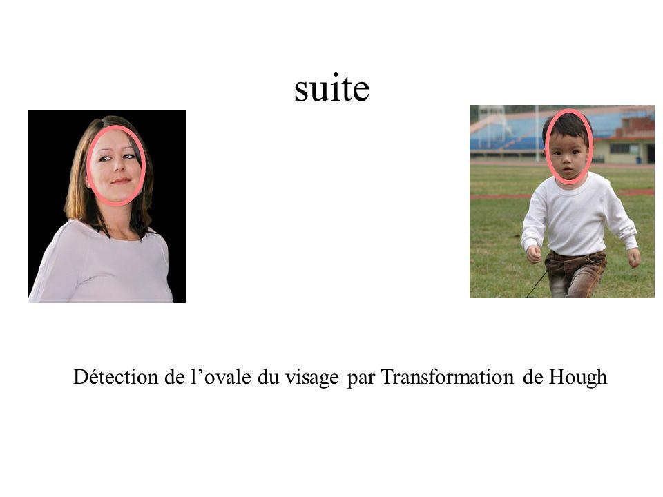 suite Détection de lovale du visage par Transformation de Hough