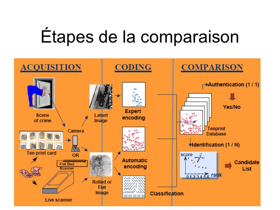 Étapes de la comparaison
