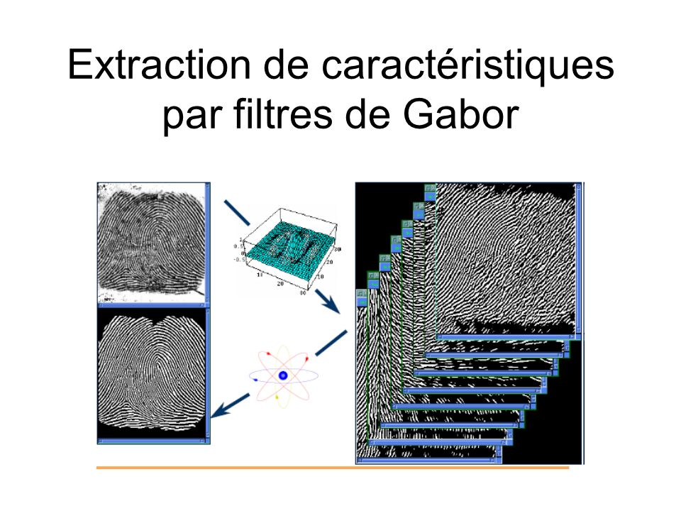 Extraction de caractéristiques par filtres de Gabor