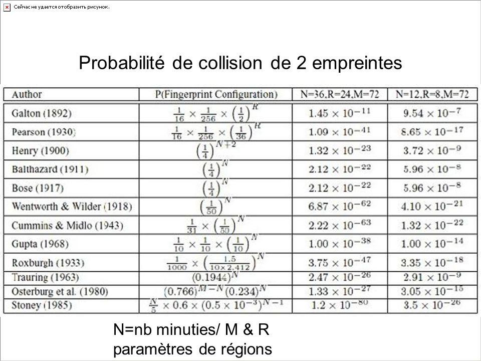 Probabilité de collision de 2 empreintes N=nb minuties/ M & R paramètres de régions