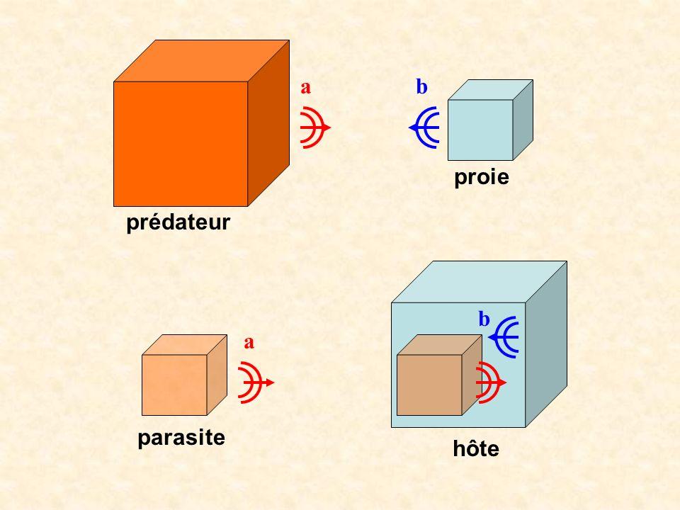 ab a b prédateur proie hôte parasite