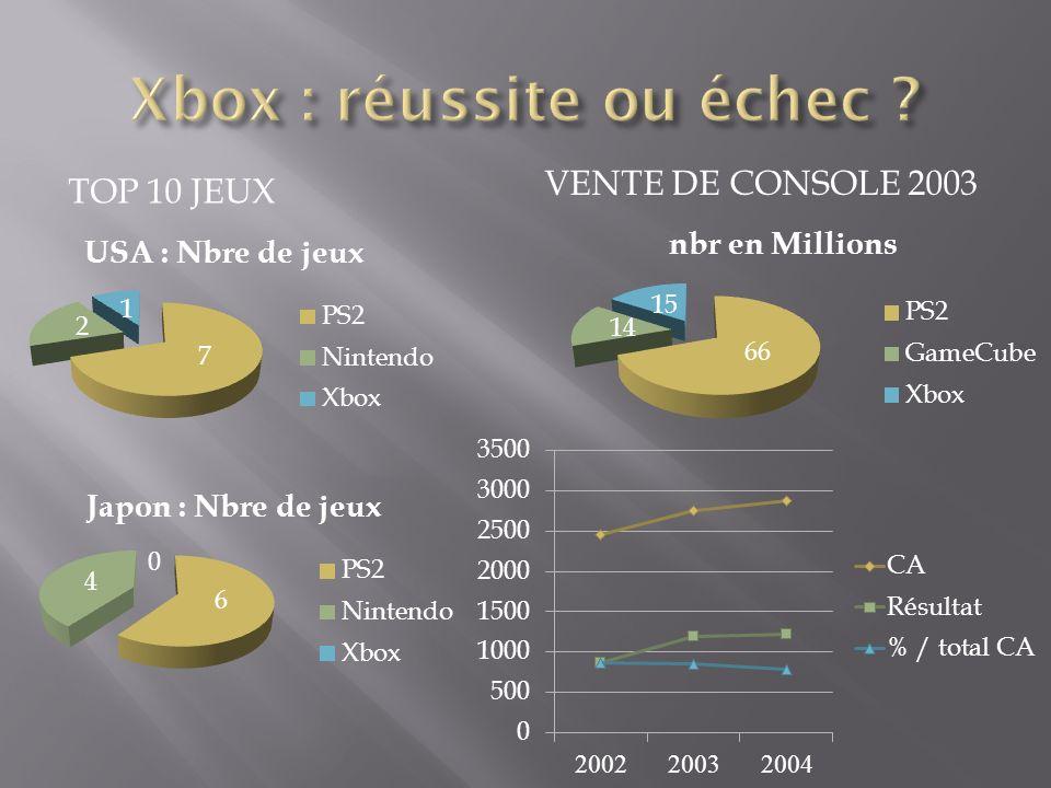 TOP 10 JEUX VENTE DE CONSOLE 2003