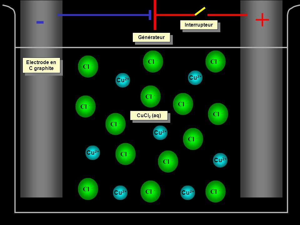 Cu 2+ Cl - -+ Interrupteur Générateur Electrode en C graphite CuCl 2 (aq)