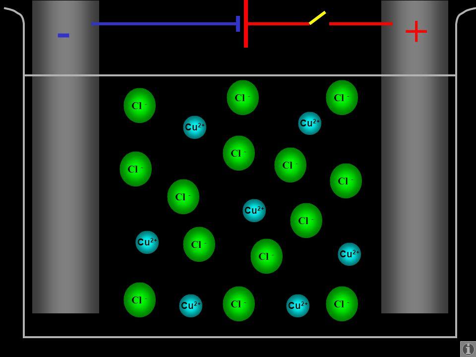 Cu 2+ Cl - Dans un champ électrique, les ions se déplacent vers la borne de signe opposé. -+