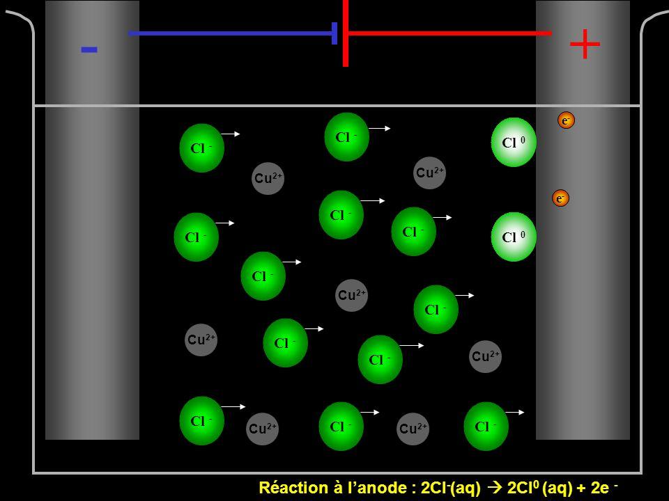 Cu 2+ Cl - -+ Cl 0 Réaction à lanode : 2Cl - (aq) 2Cl 0 (aq) + 2e - e-e- e-e- Cu 2+