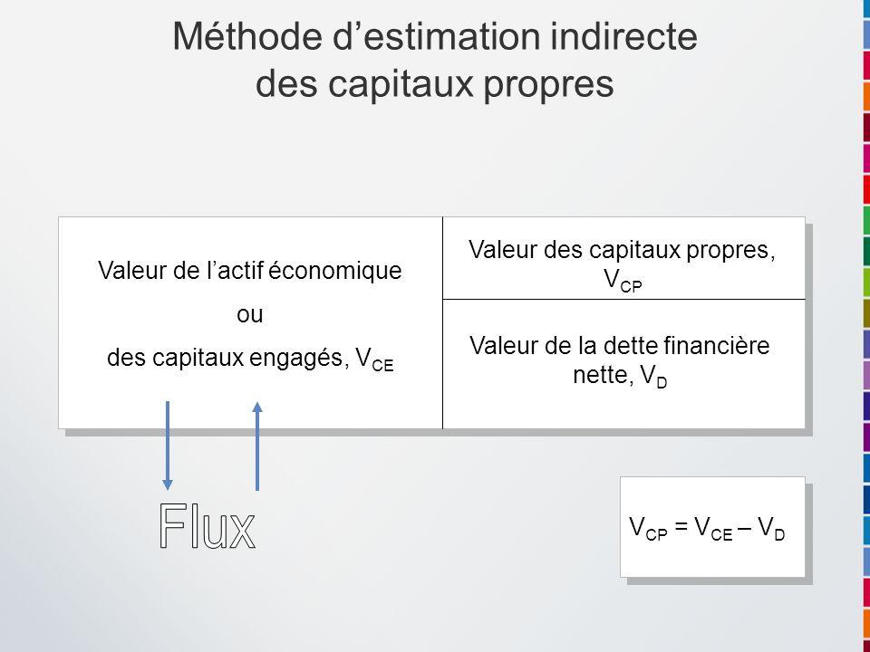 Valeur de lactif économique ou des capitaux engagés, V CE Valeur de la dette financière nette, V D Valeur des capitaux propres, V CP V CP = V CE – V D