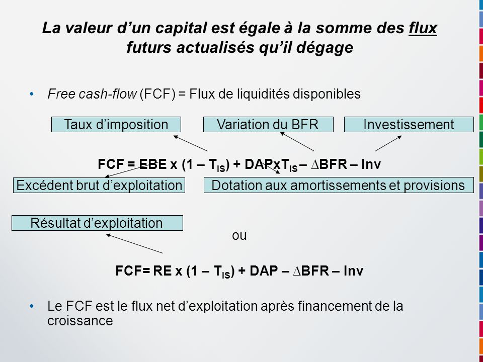Free cash-flow (FCF) = Flux de liquidités disponibles FCF = EBE x (1 – T IS ) + DAPxT IS – BFR – Inv ou FCF= RE x (1 – T IS ) + DAP – BFR – Inv Le FCF