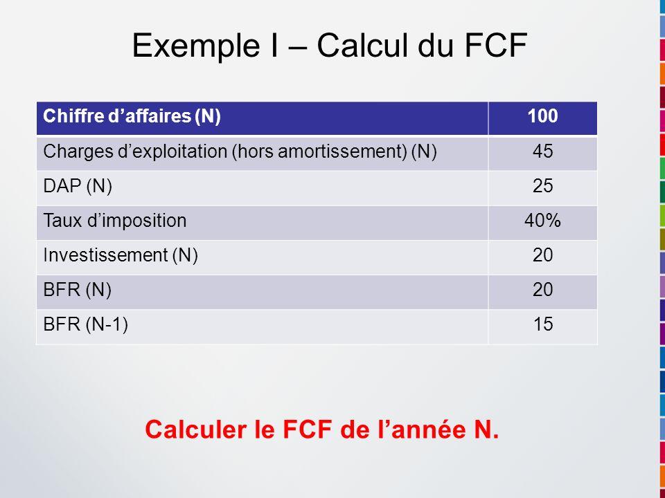 Exemple I – Calcul du FCF Chiffre daffaires (N)100 Charges dexploitation (hors amortissement) (N)45 DAP (N)25 Taux dimposition40% Investissement (N)20