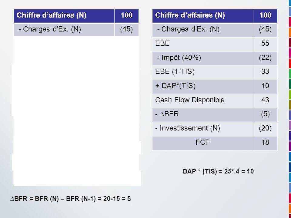 Chiffre daffaires (N)100 - Charges dEx. (N)(45) EBE55 - DAP (N)(25) Résultat dexploitation30 - Impôt (40%)(12) Résultat dexploitation âpres Impôt 18 +