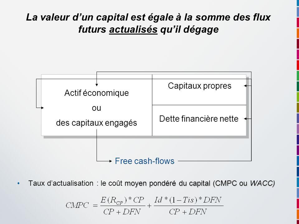 moyen pondéré du capital (CMPC ou WACC)Taux dactualisation : le coût moyen pondéré du capital (CMPC ou WACC) Actif économique ou des capitaux engagés
