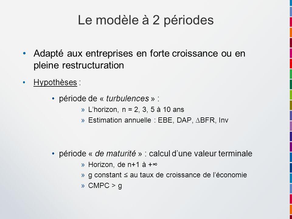 Adapté aux entreprises en forte croissance ou en pleine restructuration Hypothèses : période de « turbulences » : »Lhorizon, n = 2, 3, 5 à 10 ans »Est
