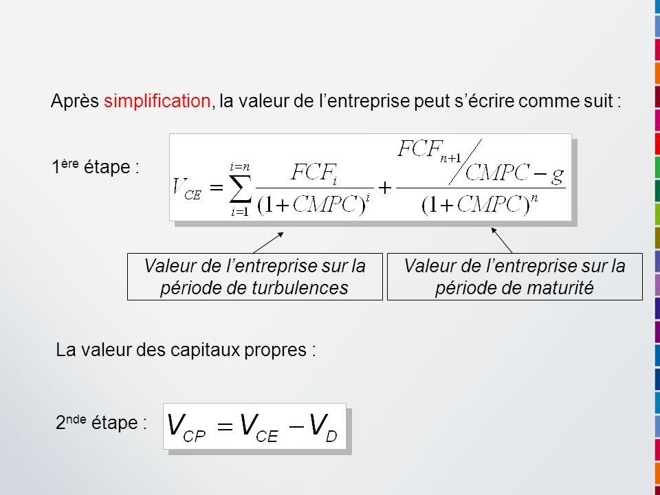 Après simplification, la valeur de lentreprise peut sécrire comme suit : 1 ère étape : La valeur des capitaux propres : 2 nde étape : Valeur de lentre
