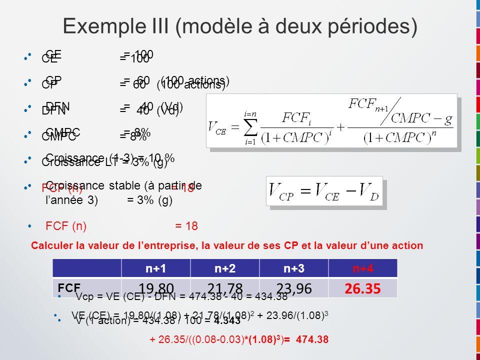 Exemple III (modèle à deux périodes) CE = 100 CP = 60 (100 actions) DFN= 40 (Vd) CMPC = 8% Croissance LT = 3% (g) FCF (n) = 18 VE (CE) = 19.80/(1.08)