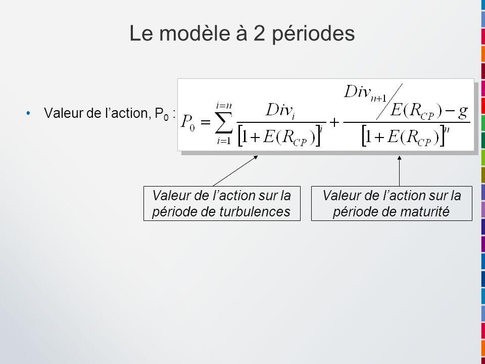 Valeur de laction, P 0 : Le modèle à 2 périodes Valeur de laction sur la période de turbulences Valeur de laction sur la période de maturité