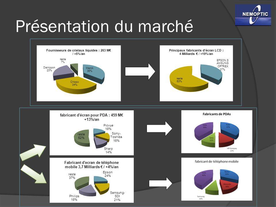 Cycle de vie des écrans LCD Ecran LCD