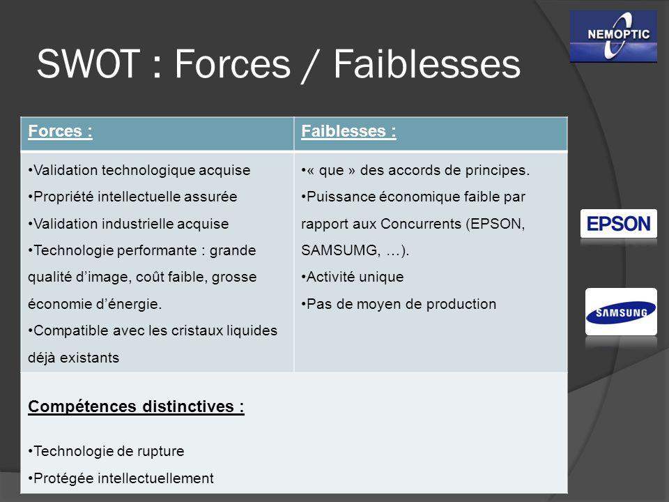 SWOT : Forces / Faiblesses Forces :Faiblesses : Validation technologique acquise Propriété intellectuelle assurée Validation industrielle acquise Tech