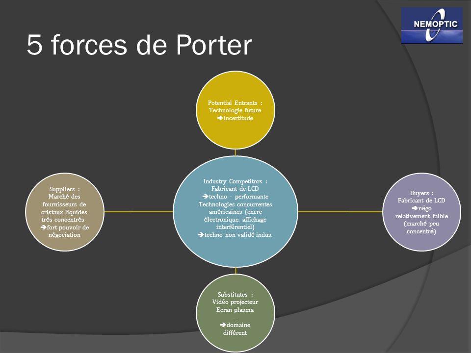 5 forces de Porter Industry Competitors : Fabricant de LCD techno - performante Technologies concurrentes am é ricaines (encre é lectronique, affichag