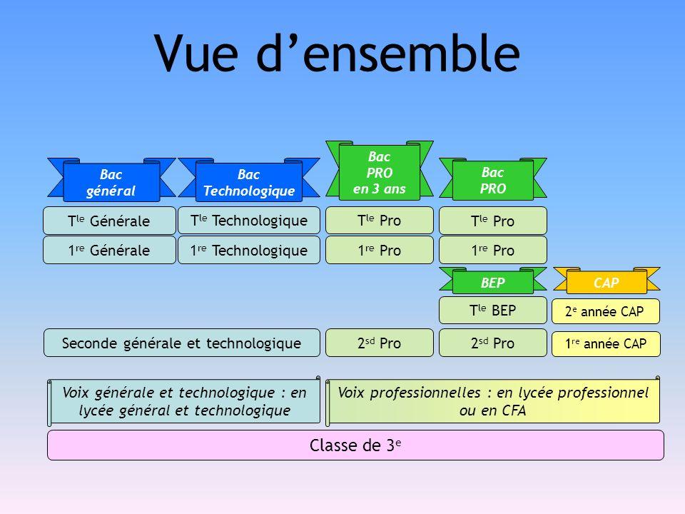 Vue densemble Seconde générale et technologique 1 re Générale 1 re Technologique T le Générale T le Technologique Bac général Bac Technologique Classe