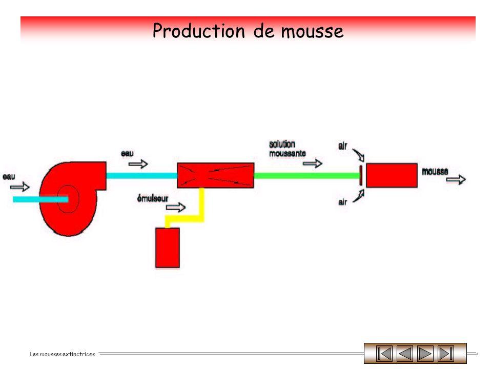 Les mousses extinctrices Les mousses Phénomènes Positifs - production de la mousse, notion de débit et de performance de l émulseur.