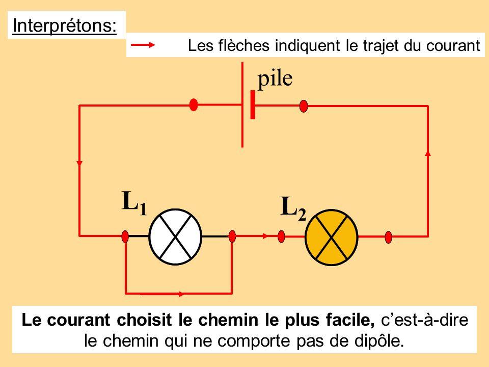 Les flèches indiquent le trajet du courant Interprétons: L1L1 L2L2 pile Le courant choisit le chemin le plus facile, cest-à-dire le chemin qui ne comp