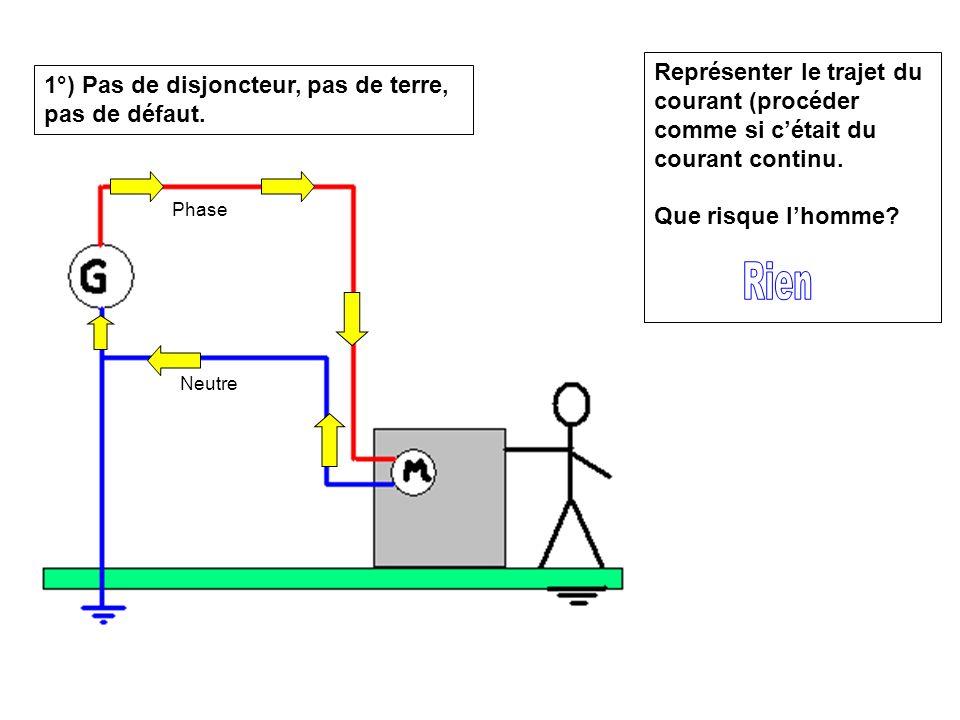 1°) Pas de disjoncteur, pas de terre, pas de défaut. Phase Neutre Représenter le trajet du courant (procéder comme si cétait du courant continu. Que r