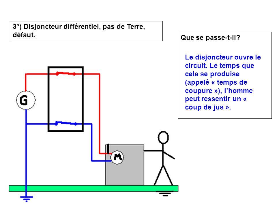 3°) Disjoncteur différentiel, pas de Terre, défaut. Que se passe-t-il? Le disjoncteur ouvre le circuit. Le temps que cela se produise (appelé « temps